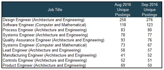 types of engineering chart: Engineers macomb business